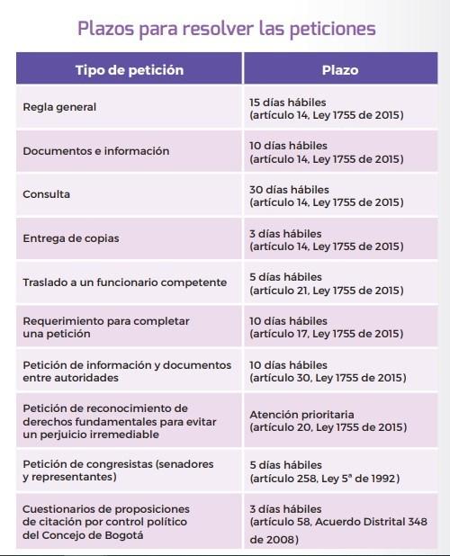plazos-para-responder-el-derecho-de-petición
